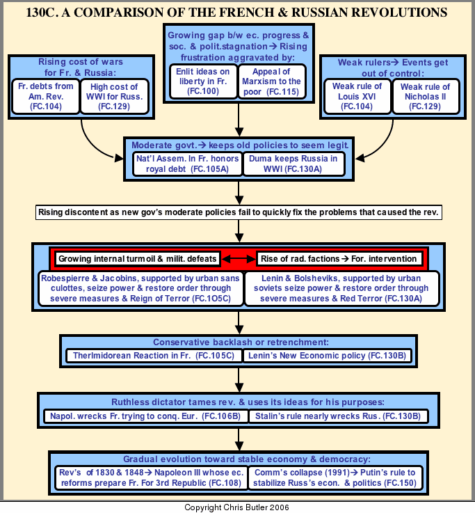 a comparison of the french and russian revolutions Method, with national historical trajectories as the units of comparison as many  term outcomes of the great historical social revolutions in france, russia.