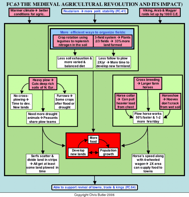 flowchart on medieval history This day in history people  medieval castle development timeline the shape, size and purpose of the medieval castle has changed over time this page describes .